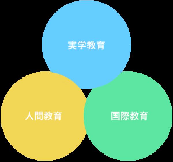 3つの建学の理念
